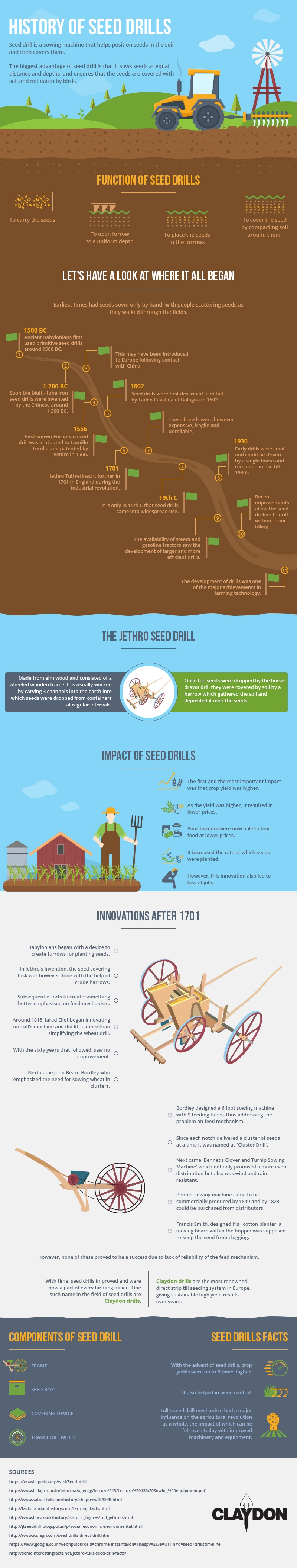 History of Seed Drills